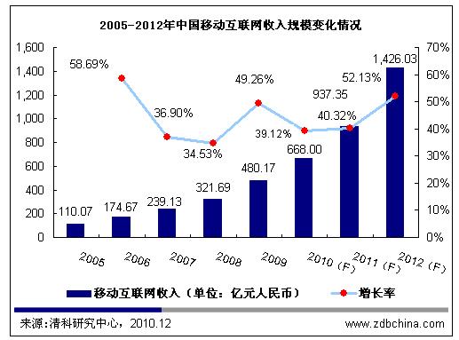 2010年移动互联网市场盘点 迎来高速发展期