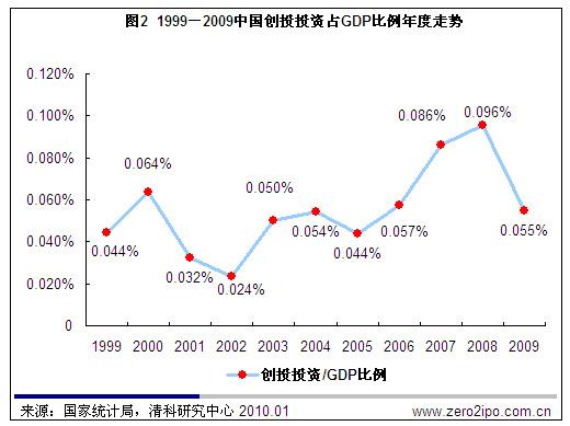 gdp和投资的关系_五粮液和省份gdp